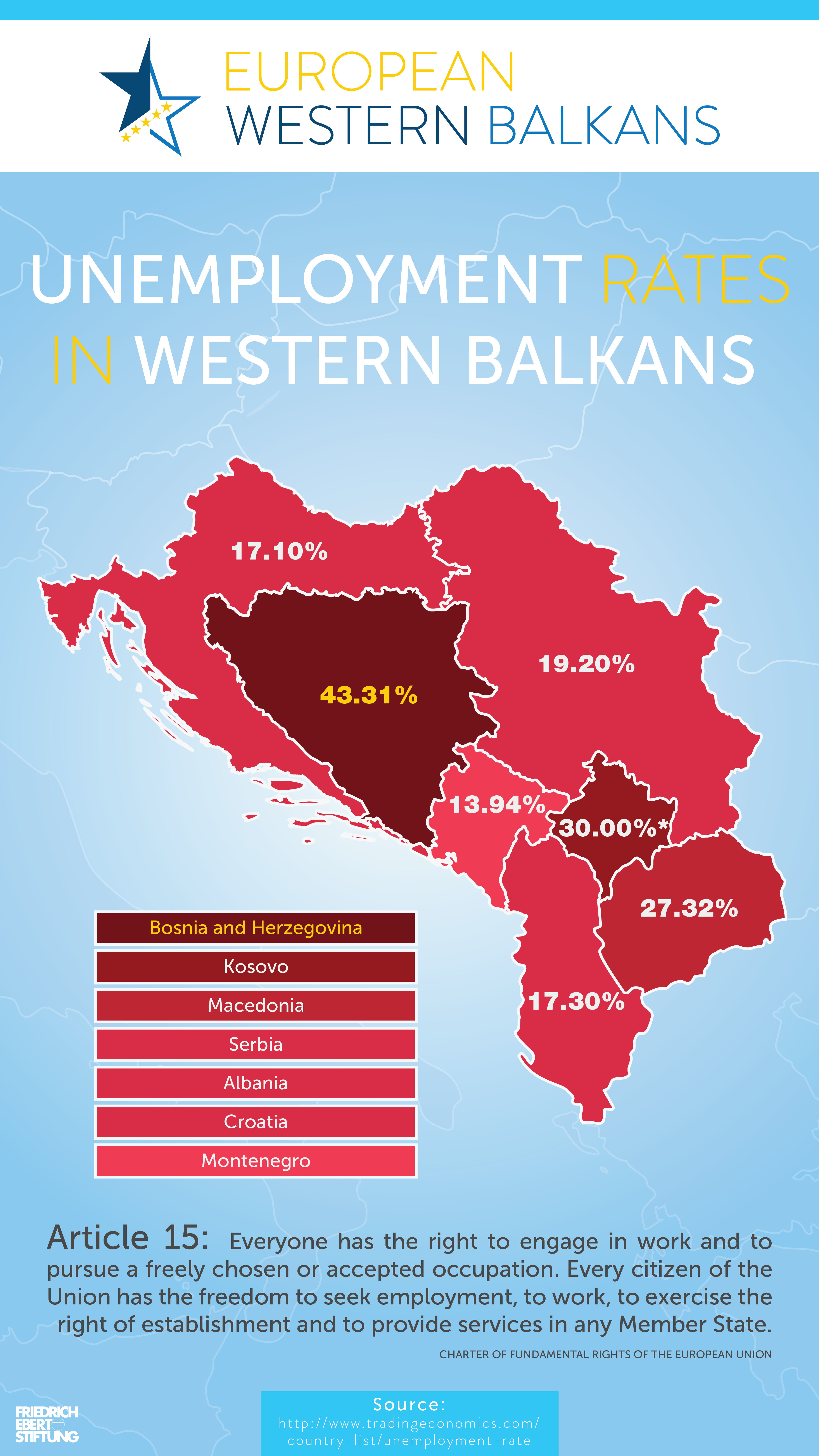 unemployment in albania 2016-5-5 the unemployment rate in albania during 2015 was 175 percent, albanian national institute of statistics (instat) informed on wednesday number of unemployed in albania stood at 223,864 persons in 2015, instat said on wednesday.