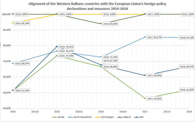 How much are Western Balkan countries aligning with the EU